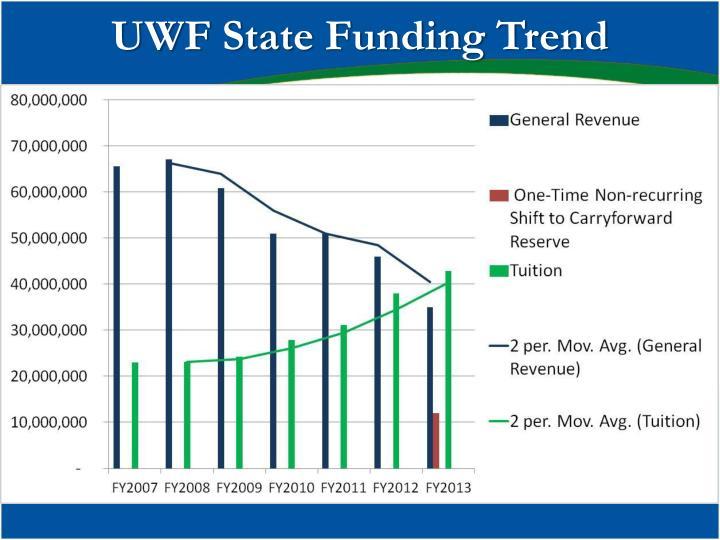 UWF State Funding Trend
