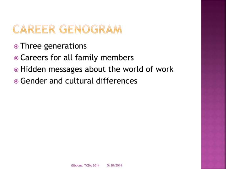 Career Genogram