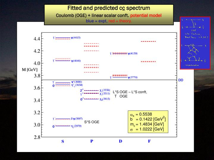 Fitted and predicted c