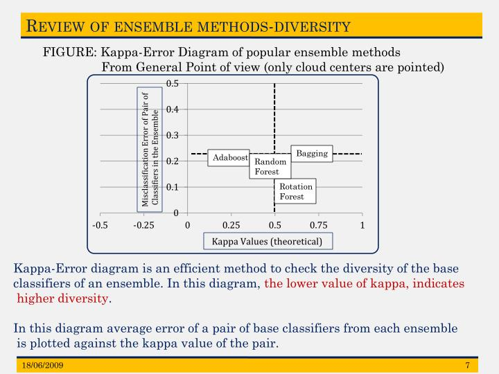 Review of ensemble methods-diversity
