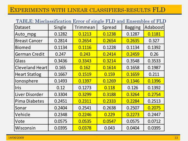 Experiments with linear classifiers-results FLD