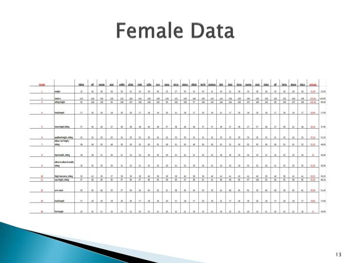 Female Data