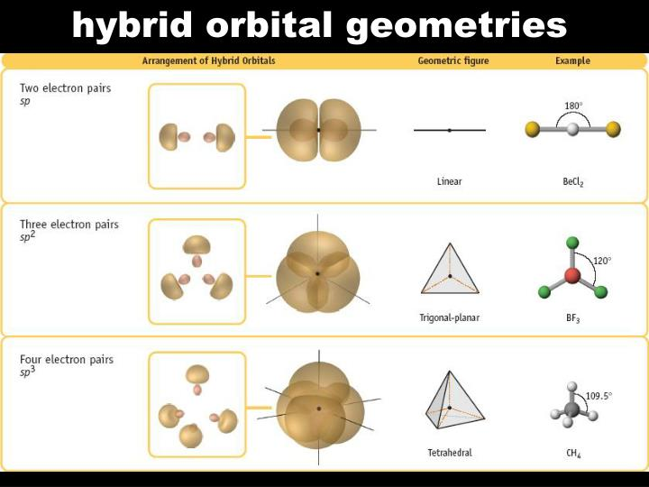 hybrid orbital geometries