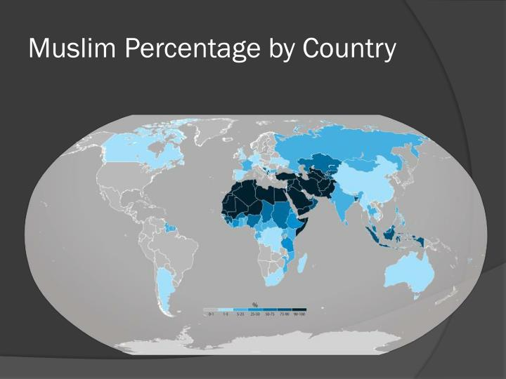 Muslim Percentage by Country