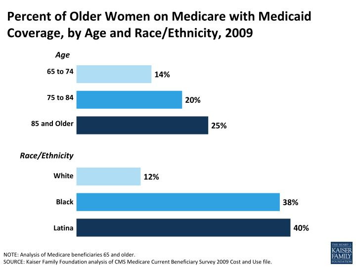 percent of older women on medicare with medicaid coverage by age and race ethnicity 2009