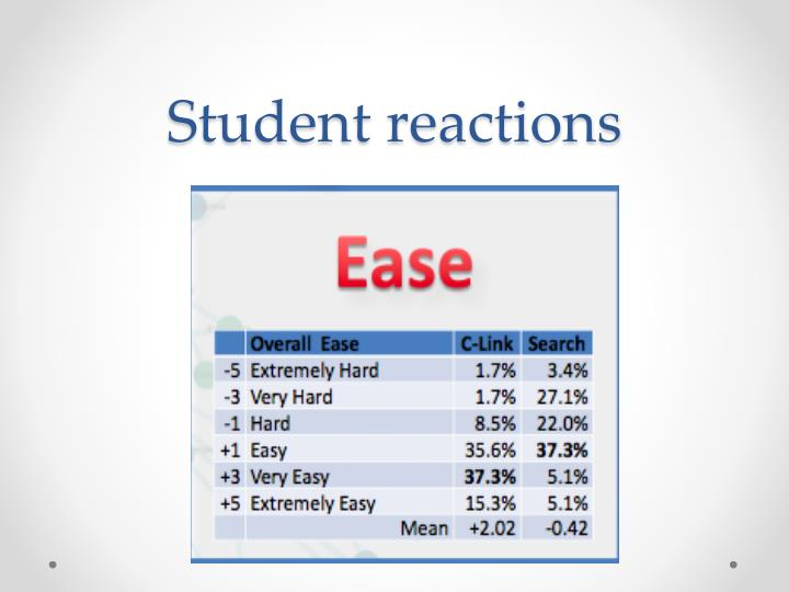 Student reactions
