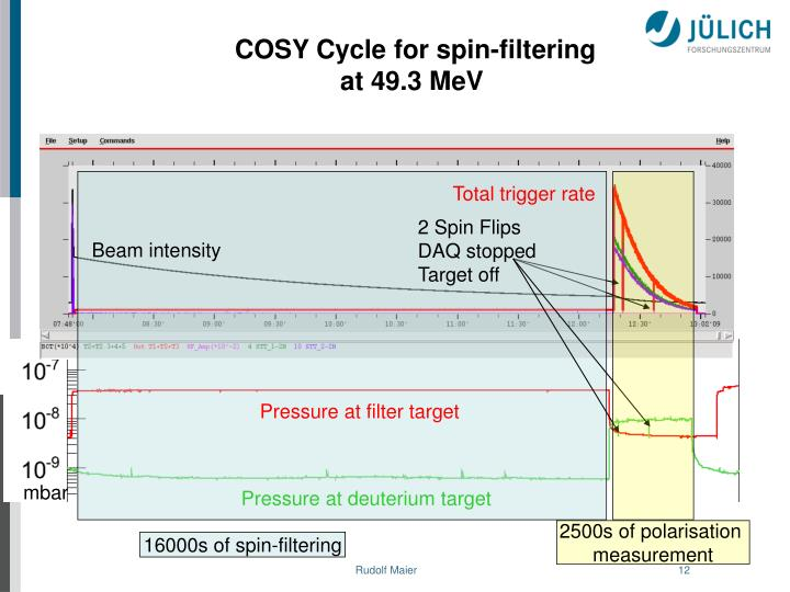 COSY Cycle for spin-filtering