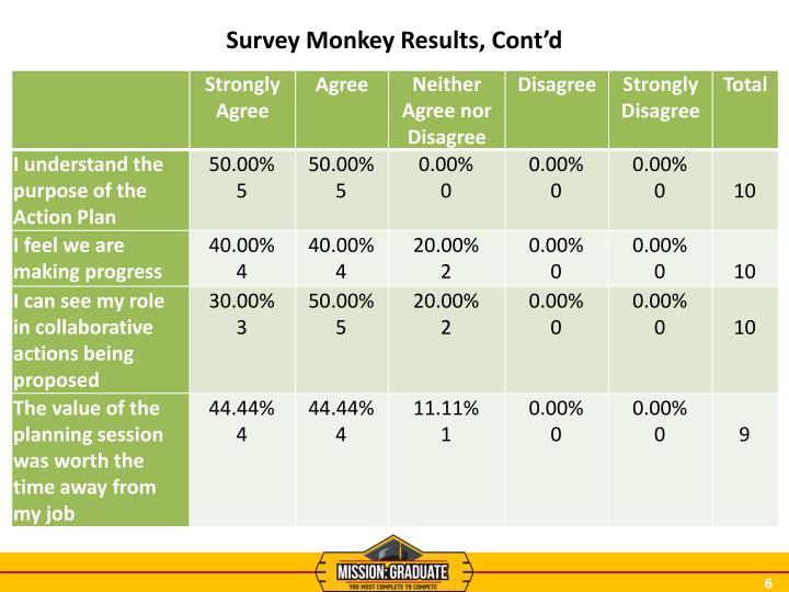 Survey Monkey Results, Cont'd