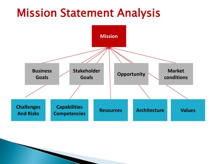 Mission Statement Analysis