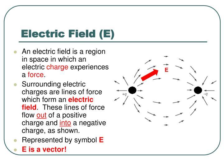 Electric Field (E)