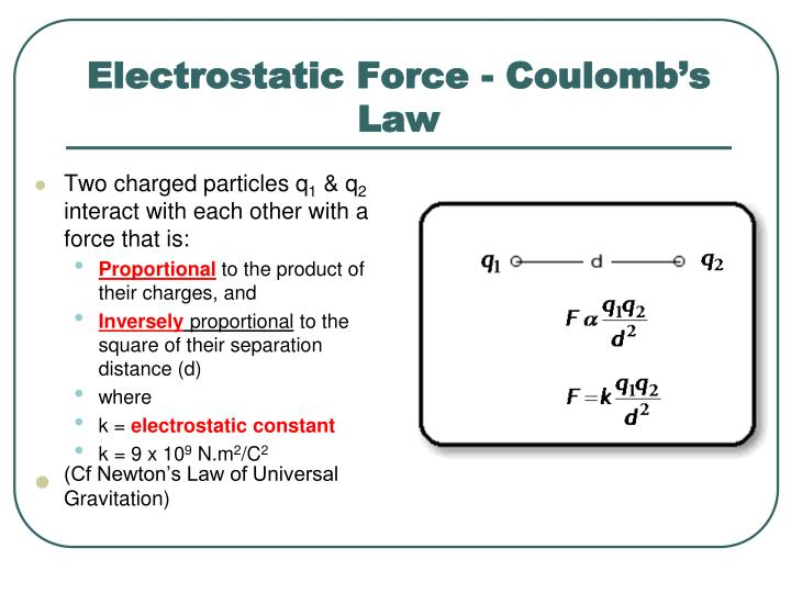 Electrostatic Force - Coulomb's Law