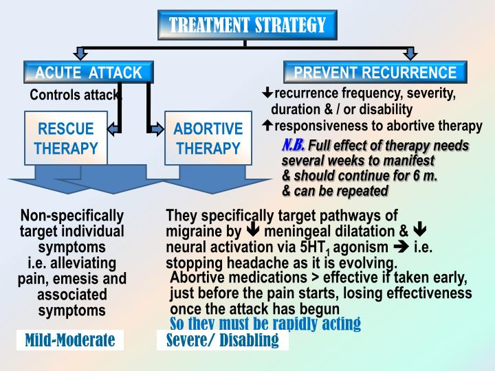 TREATMENT STRATEGY