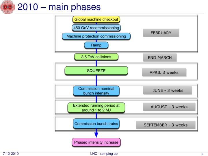 2010 – main phases