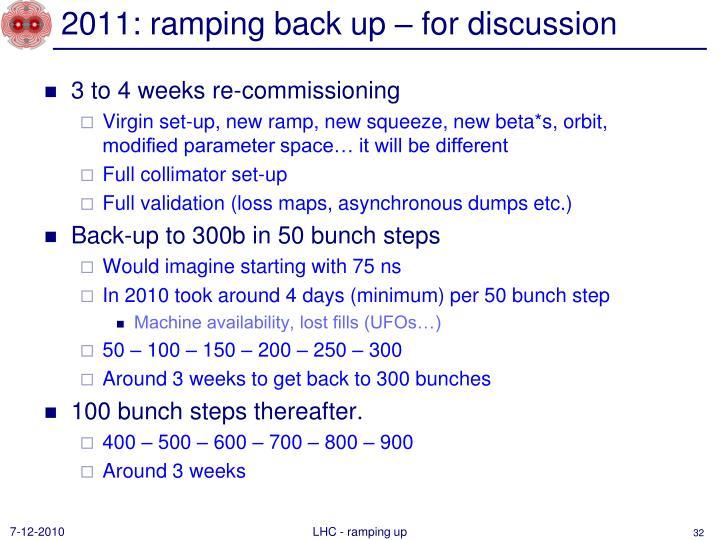 2011: ramping