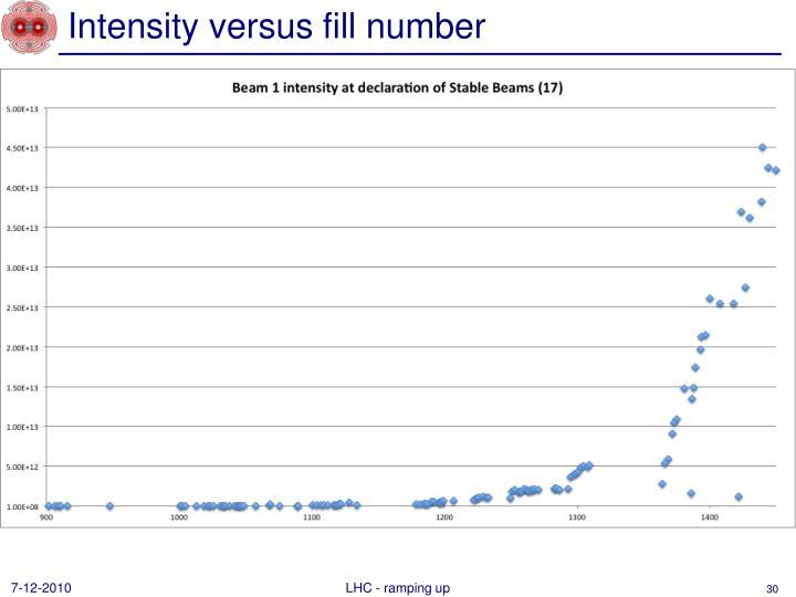 Intensity versus fill number