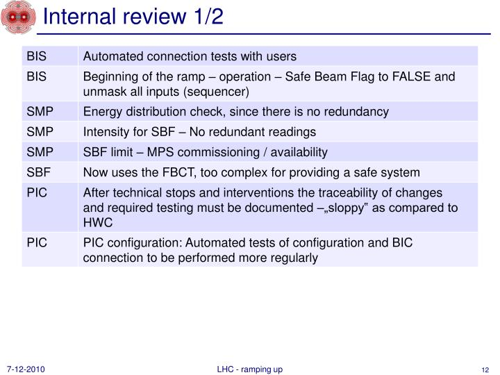 Internal review 1