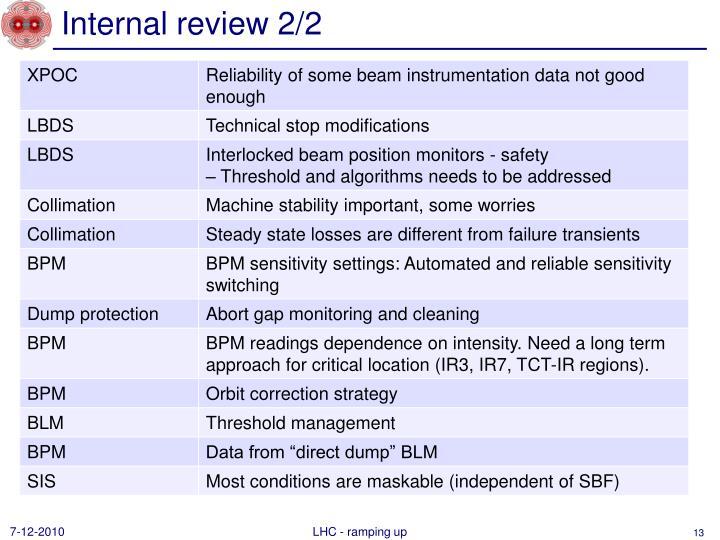 Internal review 2