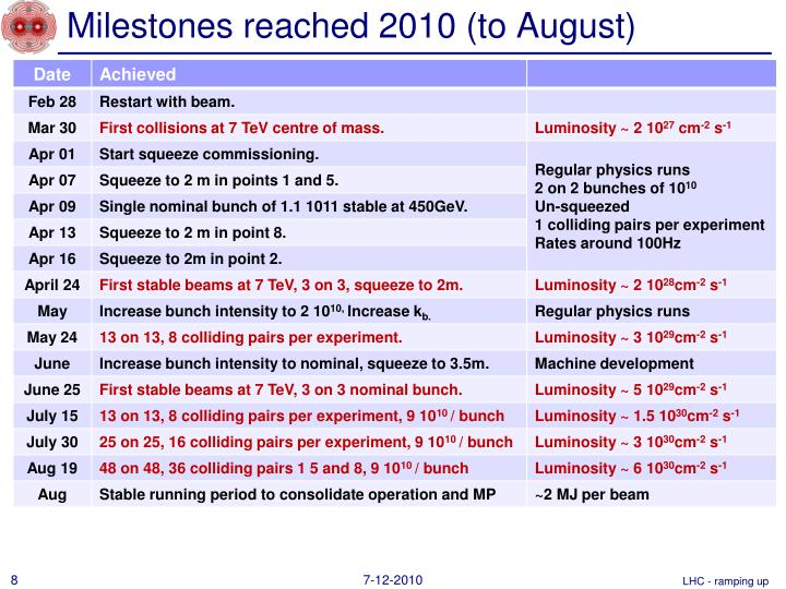 Milestones reached 2010 (to August)