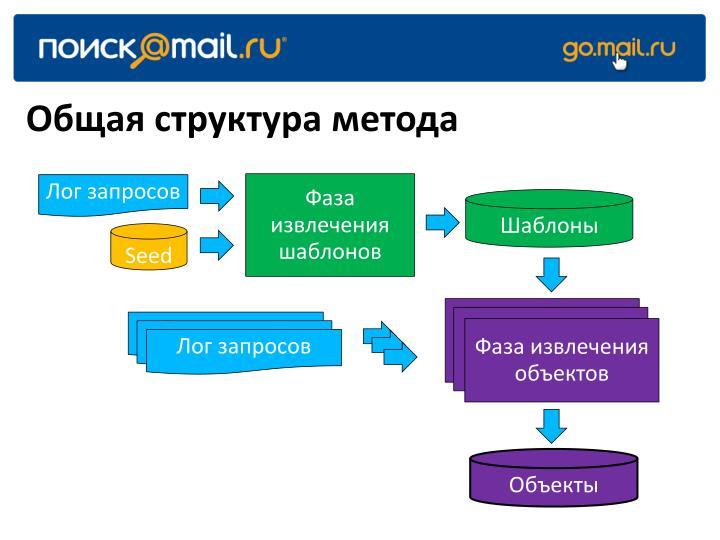 Общая структура метода
