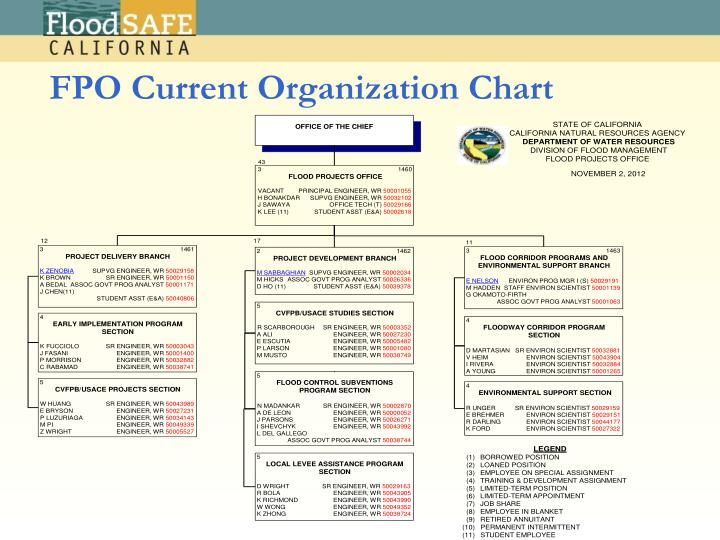 FPO Current Organization Chart