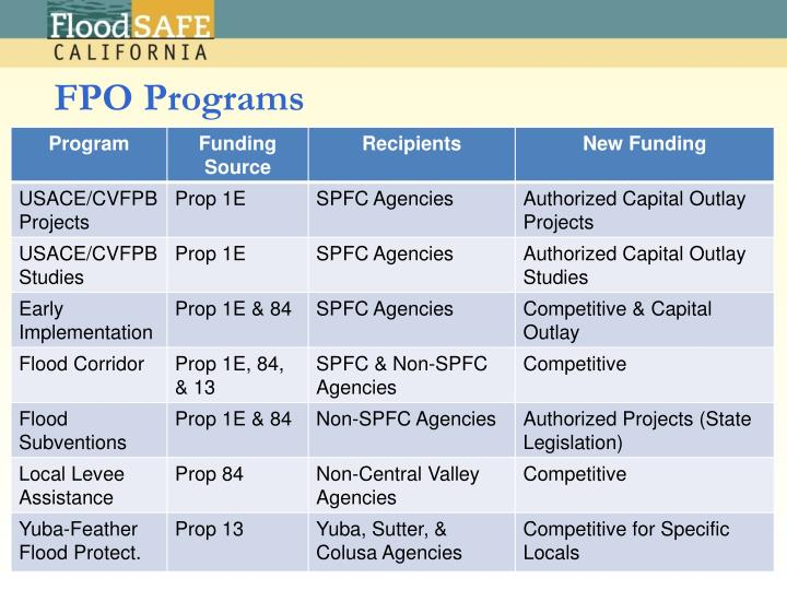 FPO Programs