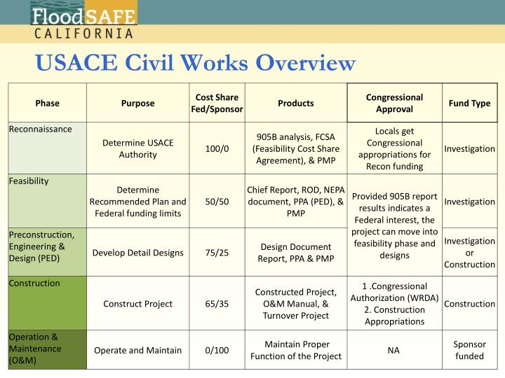 USACE Civil Works Overview