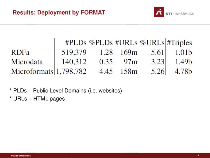 Results: Deployment by FORMAT