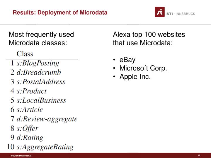 Results: Deployment of Microdata