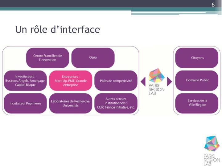 Un rôle d'interface