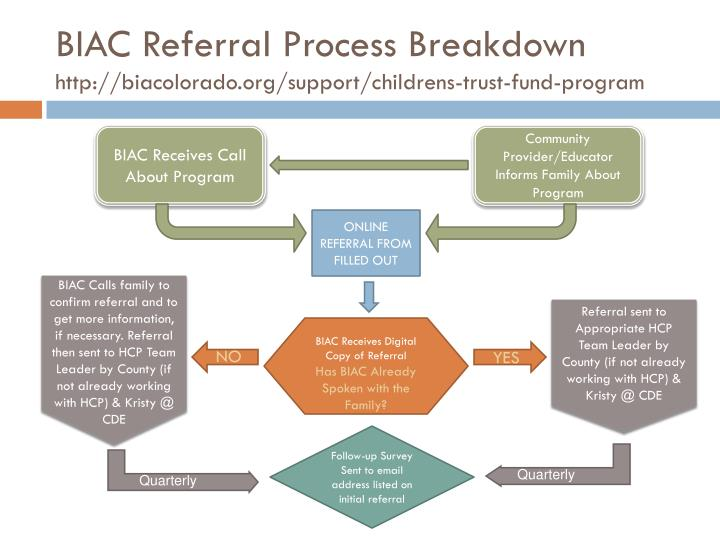 BIAC Referral Process Breakdown