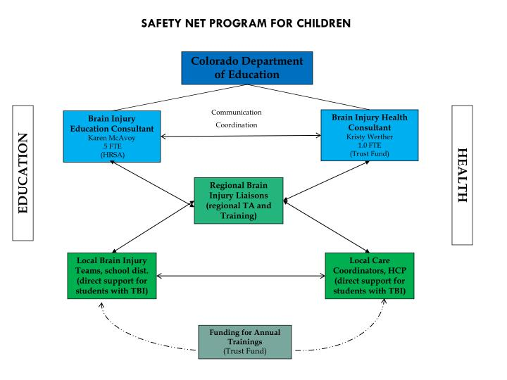 SAFETY NET PROGRAM FOR CHILDREN