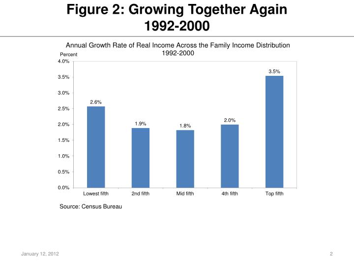 Figure 2 growing together again 1992 2000