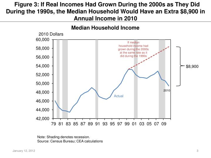 Figure 3: If Real Incomes Had Grown During the 2000s as They Did During the 1990s, the Median Household Would Have an Extra $8,900 in Annual Income in 2010