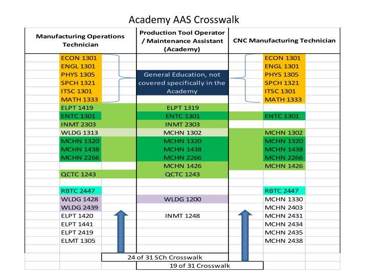 Academy AAS Crosswalk