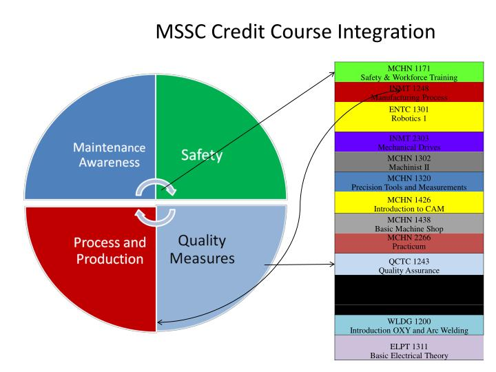 Mssc credit course integration