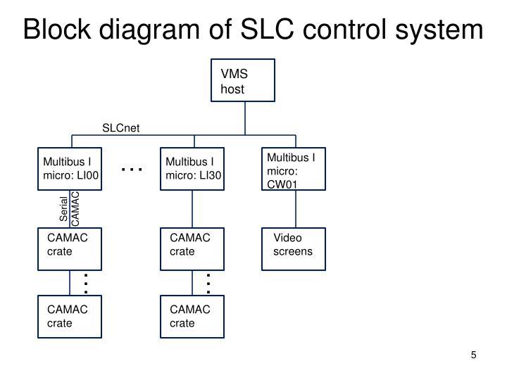 Block diagram of SLC control system