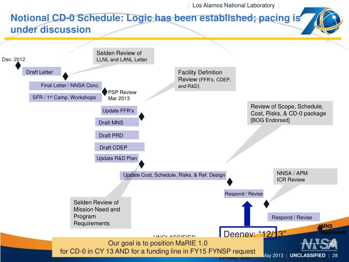 Notional CD-0 Schedule: Logic has been established; pacing is under discussion
