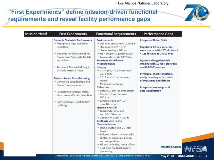 """First Experiments"" define mission-driven functional requirements and reveal facility performance gaps"