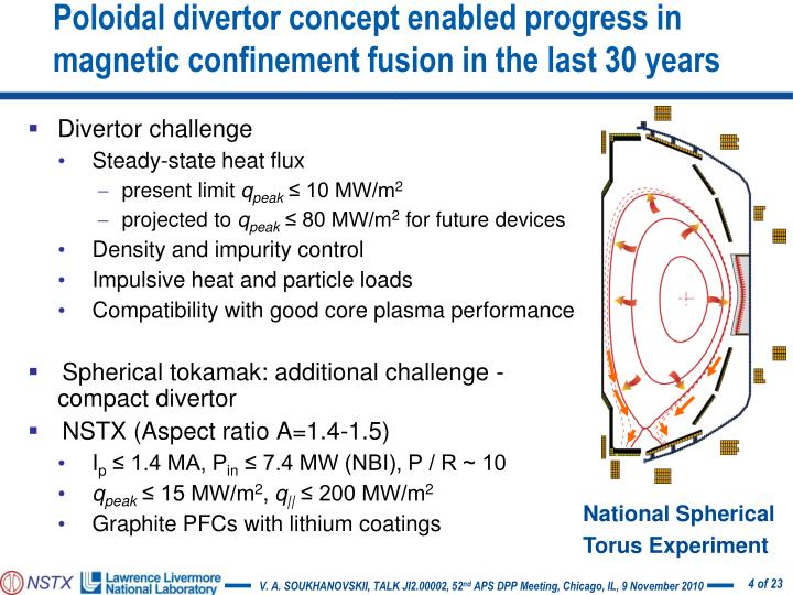 Poloidal divertor concept enabled progress in magnetic confinement fusion in the last 30 years