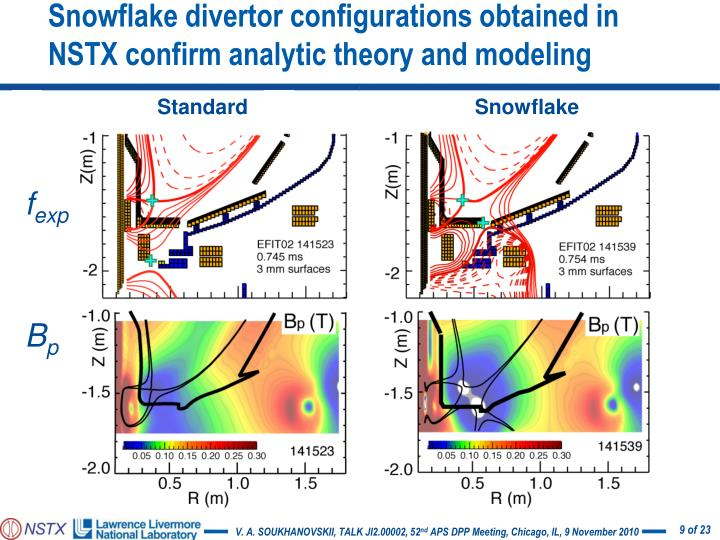 Snowflake divertor configurations obtained in NSTX confirm analytic theory and modeling