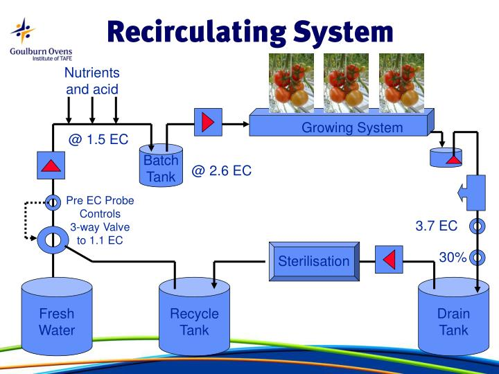 Recirculating