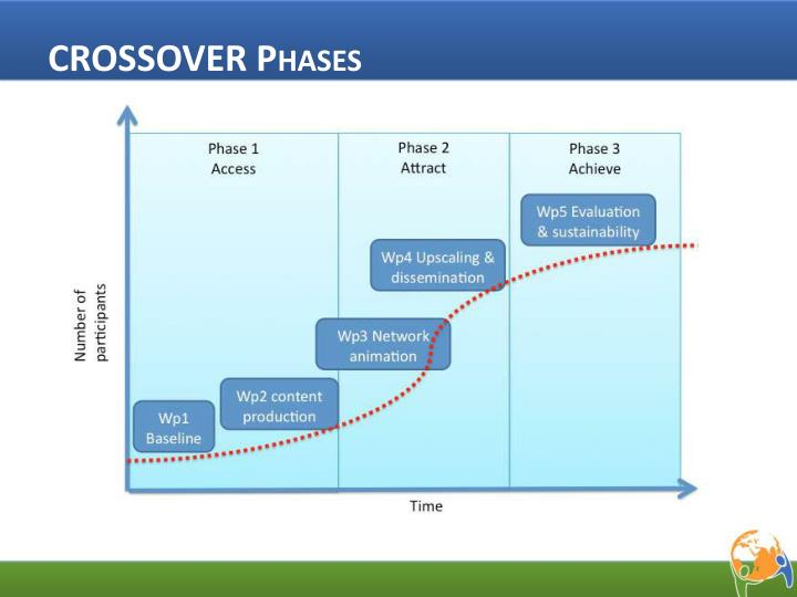 CROSSOVER Phases