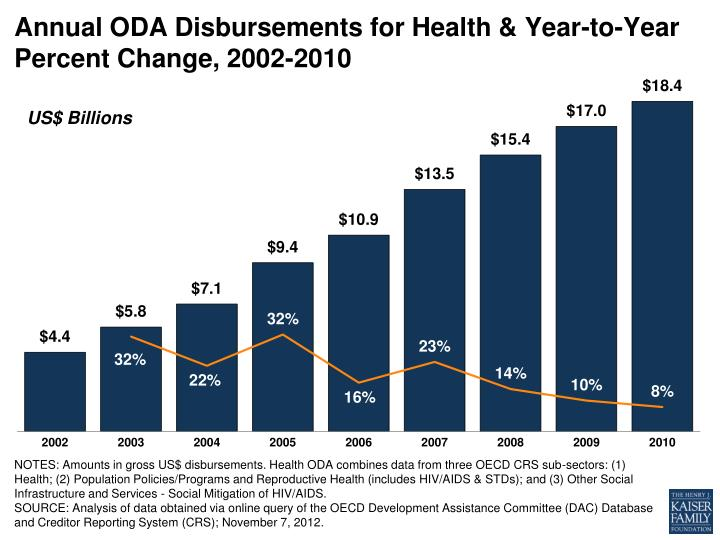 Annual ODA Disbursements for Health & Year-to-Year Percent Change, 2002-2010