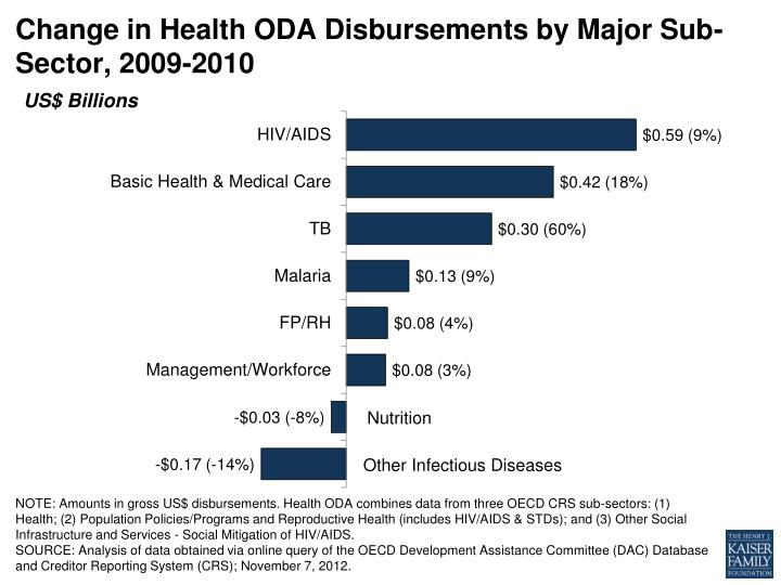 Change in Health ODA Disbursements by Major Sub-Sector, 2009-2010