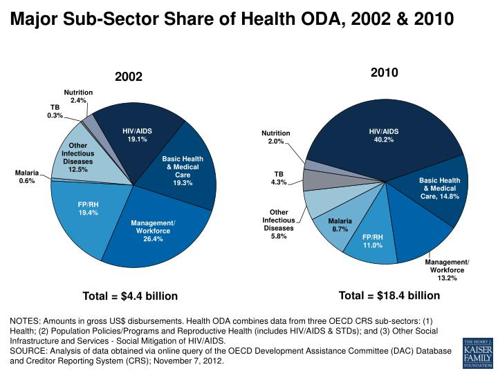 Major Sub-Sector Share of Health ODA, 2002 & 2010