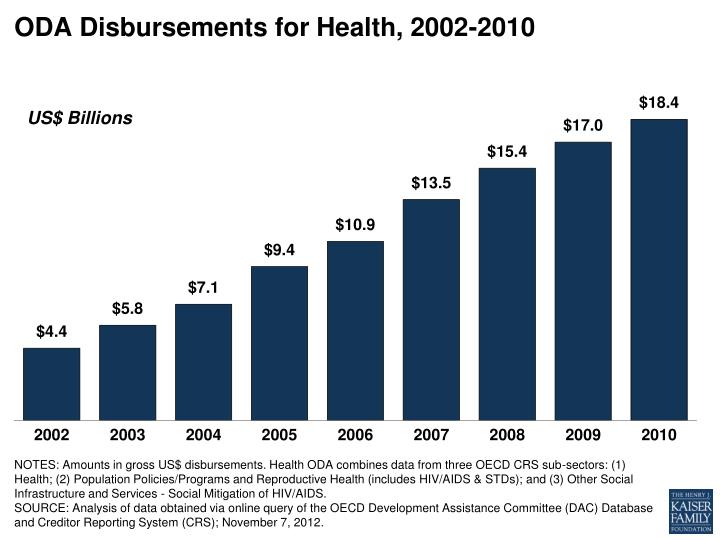 Oda disbursements for health 2002 2010