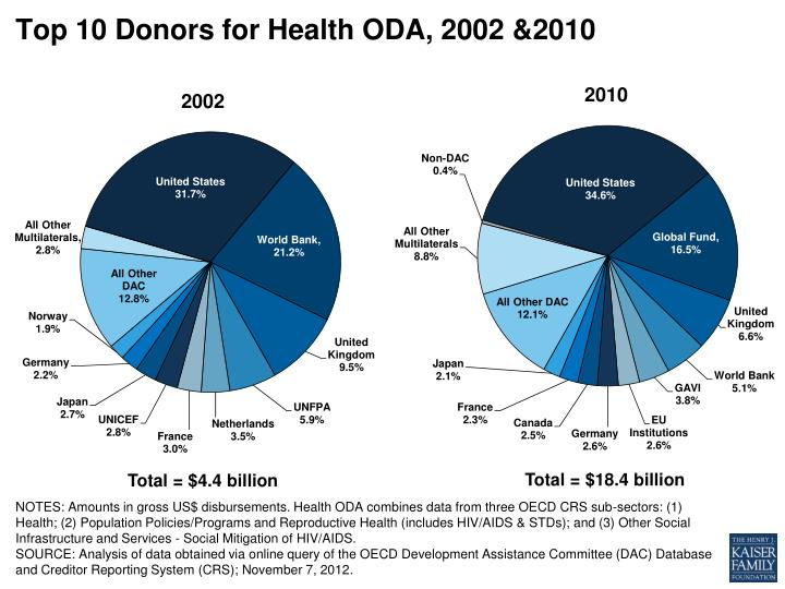 Top 10 Donors for Health ODA, 2002 &2010