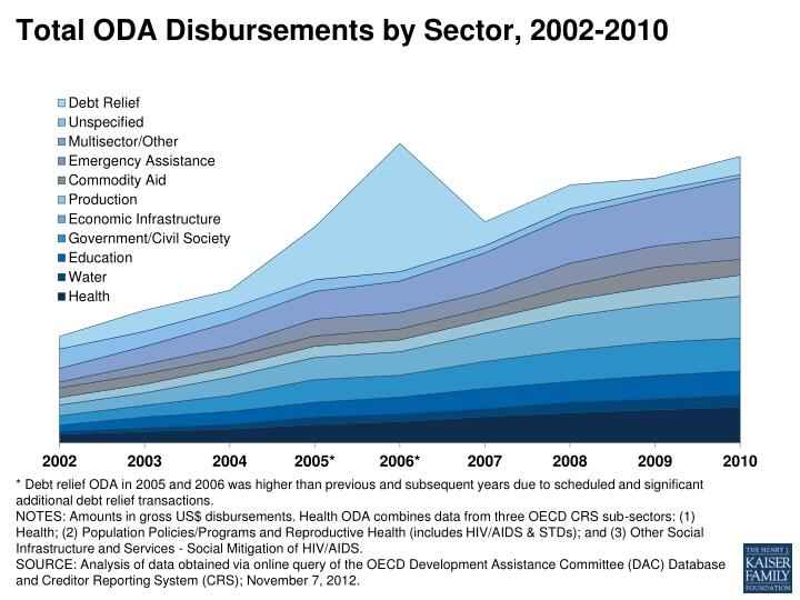 Total oda disbursements by sector 2002 2010
