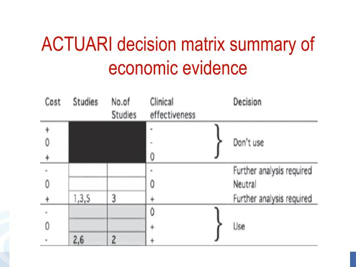 ACTUARI decision matrix summary of economic evidence