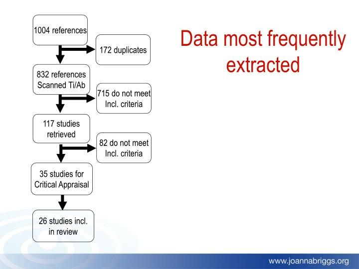 Data most frequently extracted